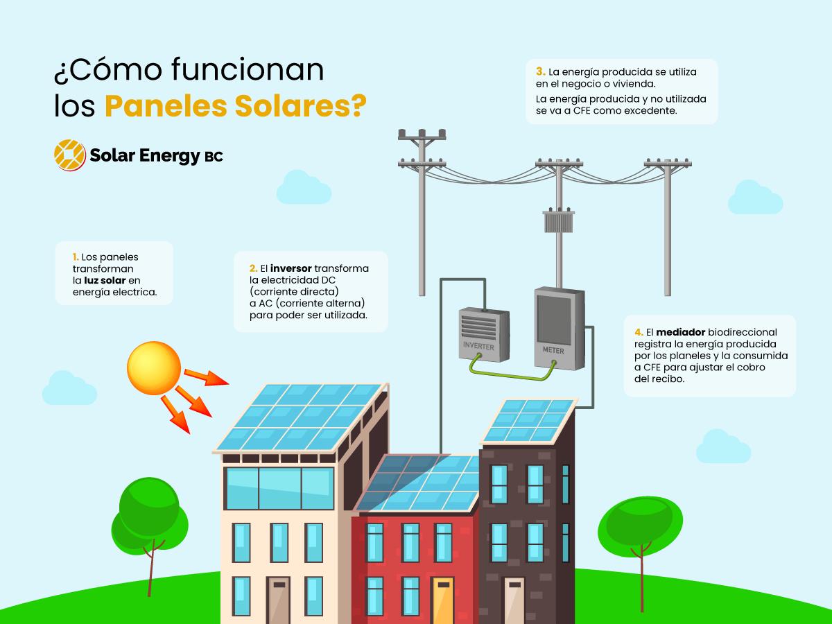 Cómo funcionan los paneles solares con CFE